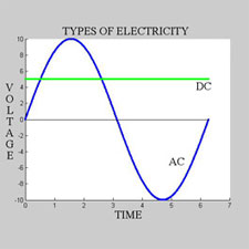 Electricity Types